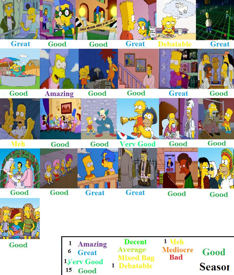 The Simpsons Season 7 Scorecard By Spongey444 On Deviantart