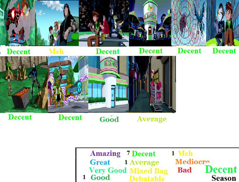 Ben 10 Omniverse Season 2 Scorecard by Spongey444 on DeviantArt