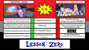 Lesson Zero Vs Every Little Thing She Does