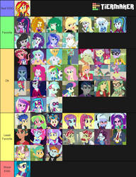 Equestria Girls Charter Tier list by XaldinWolfgang