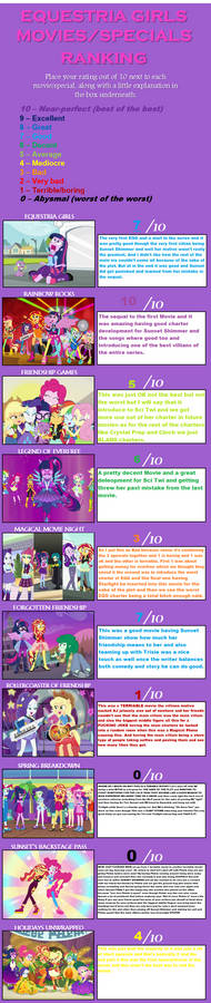 Equestria Girls movies/specials ranking
