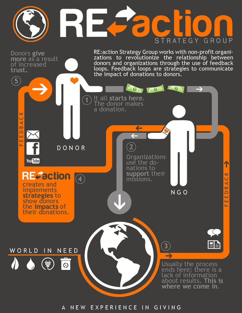 RE:action Infographic by owei-yin