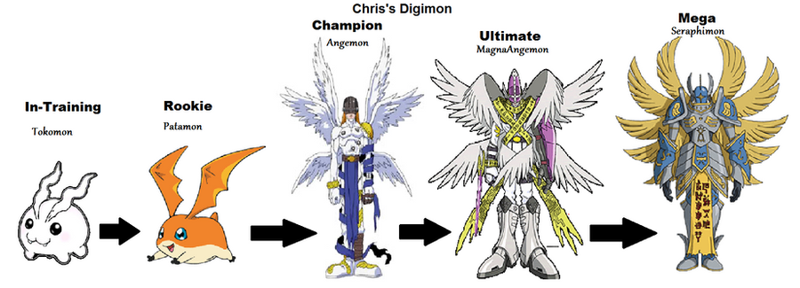 WHICH DIGIMON WOULD YOU CHOOSE? - OTBVA