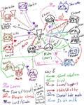 Chaos doodle 2016APR16D Chaos Relationship map