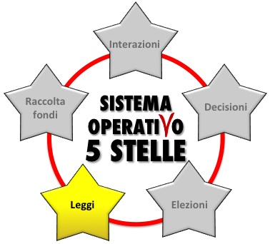 Movimento 5 Stelle system by Argentum95