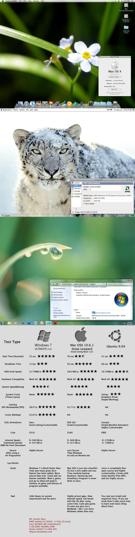 MAC windows linux- Best one by ipapun