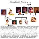 Disney Theory