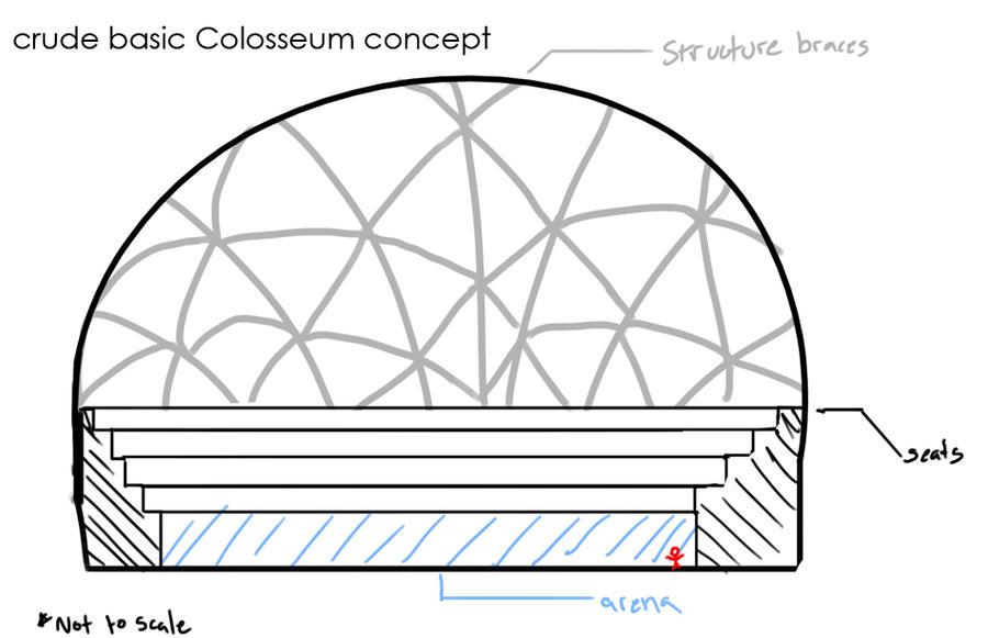 Colosseum Diagram