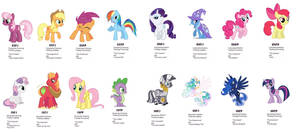 MLP FiM Personality Types