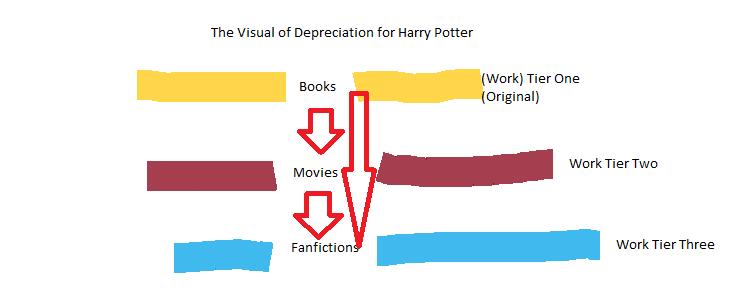 Depreciation by curls-and-yelling