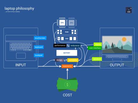 Laptop Philosophy Infographic