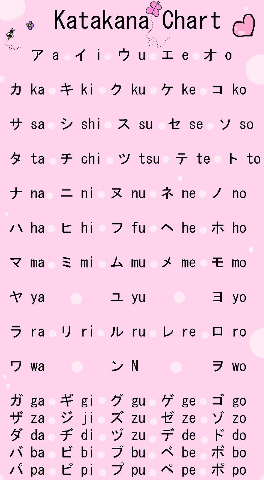 katakana chart by kawaii4life on deviantart