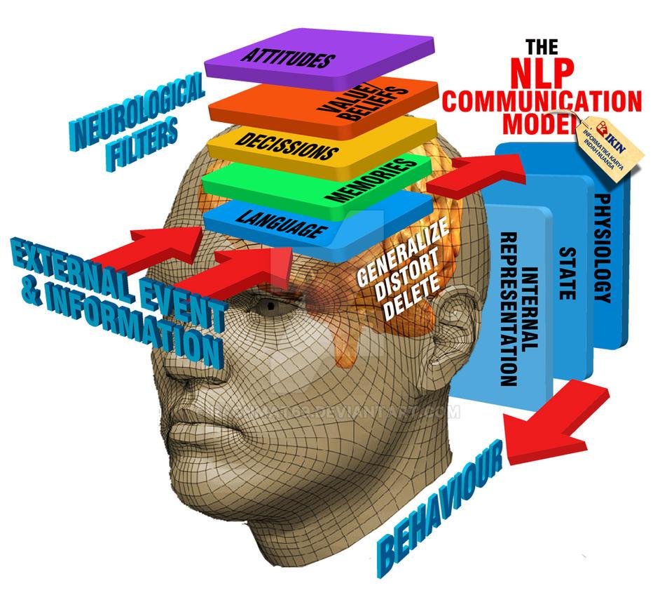 GRAFIK - NLP-communication-model by rachmat69 on DeviantArt