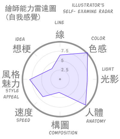 self examination meme by ChiChizu