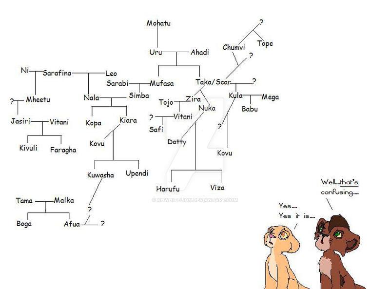 Experimental TLK family tree by KHwhitelion