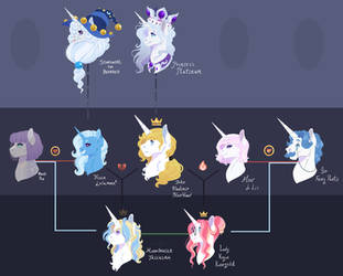 Great and Powerful Lineage by Lopoddity