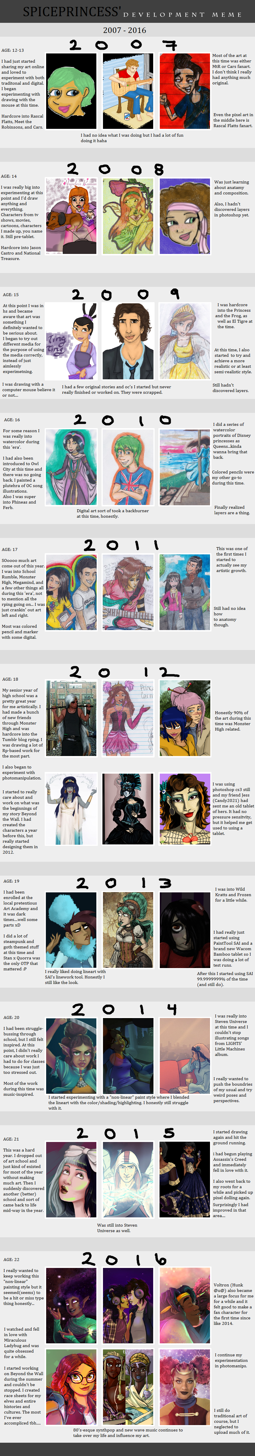Development Meme 2007 - 2016 by SpicePrincess