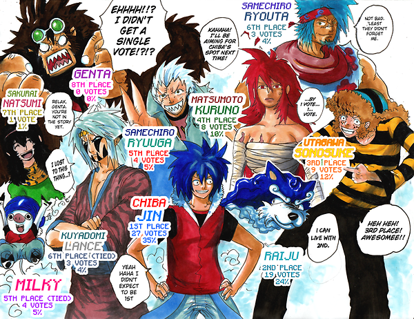 Anime Characters Popularity Poll : Okamirai st character popularity poll results by