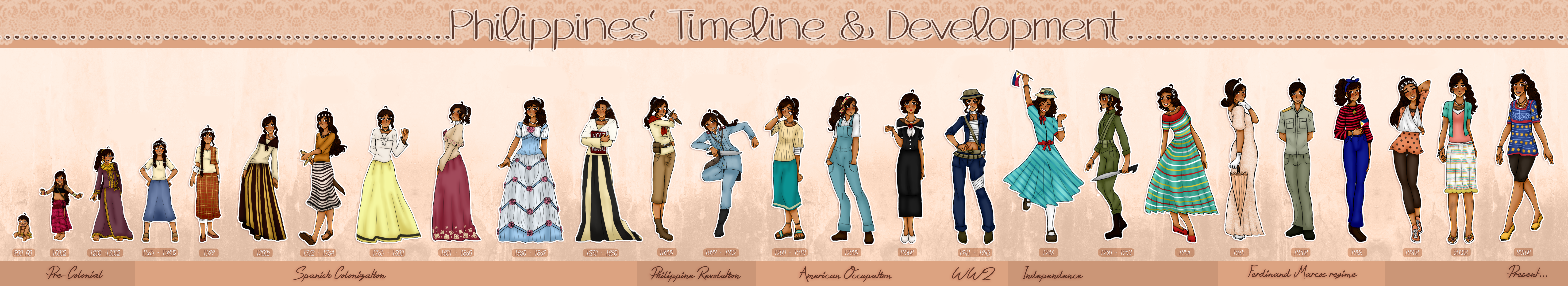 Aphoc Timeline Of The Philippines By Melondramatics On Deviantart