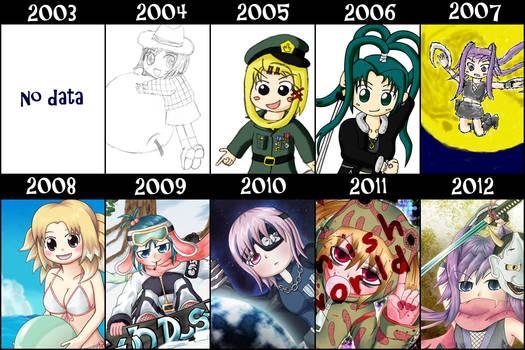 10 years of improvement meme