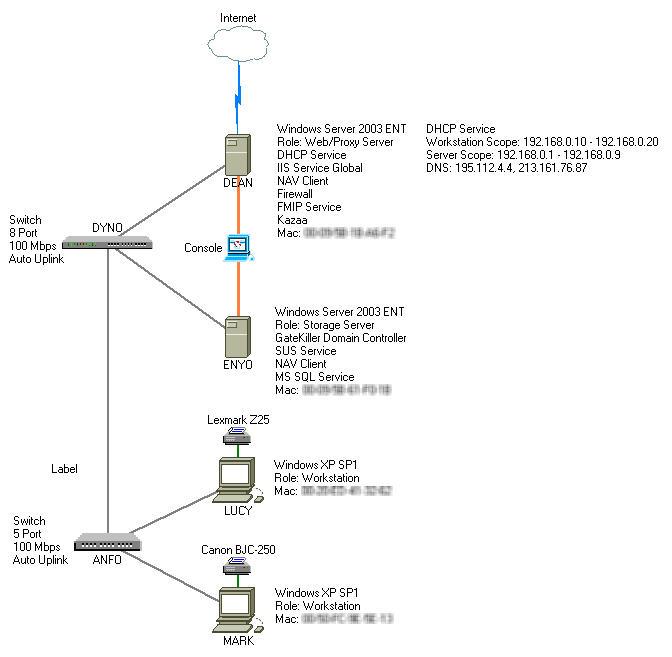 GateKiller Domain Network 2004 by gatekiller
