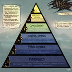 Aethos: Hierarchy Chart by Soals