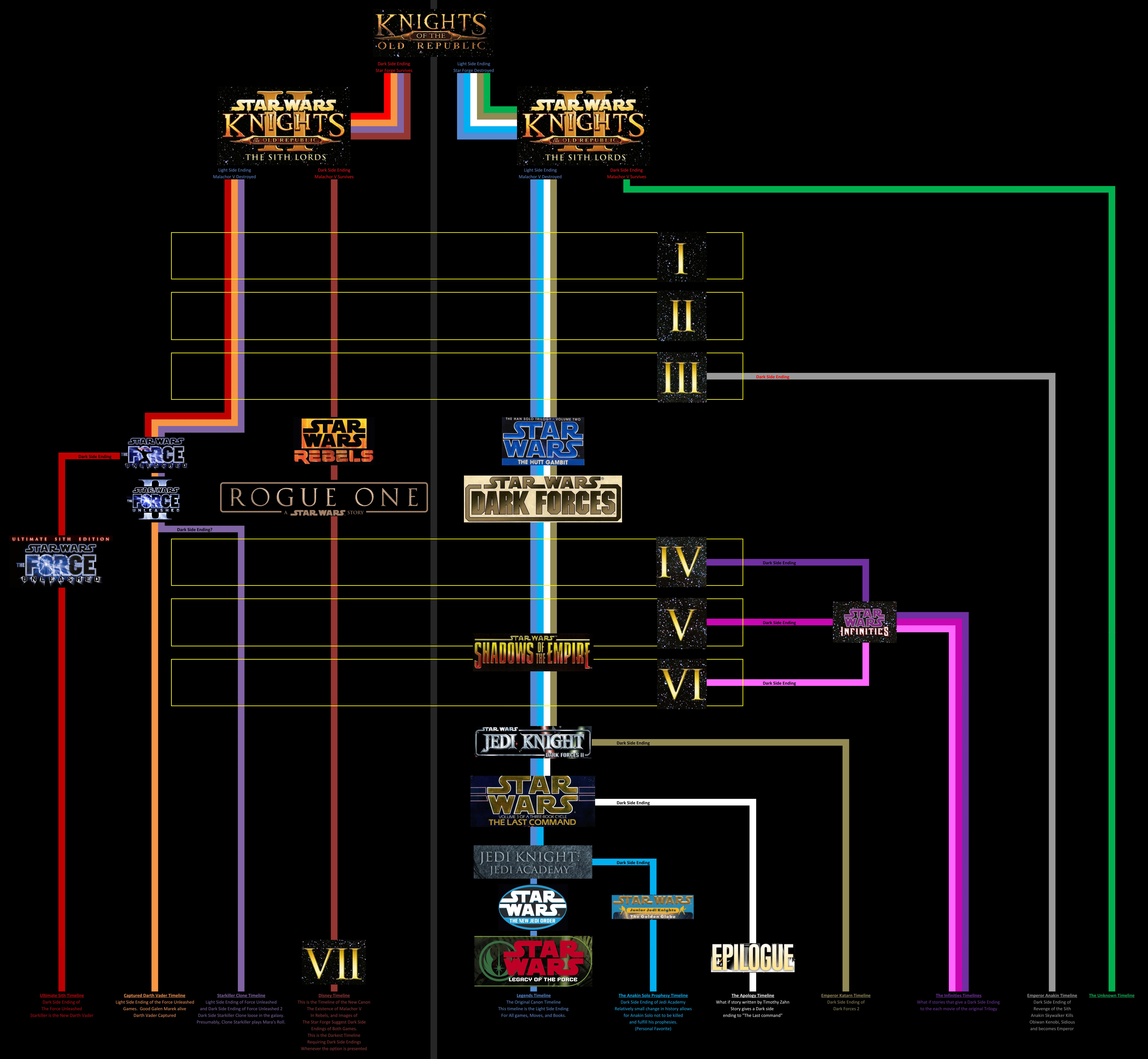 Star Wars Multiverse Timelines By Ukomba On DeviantArt