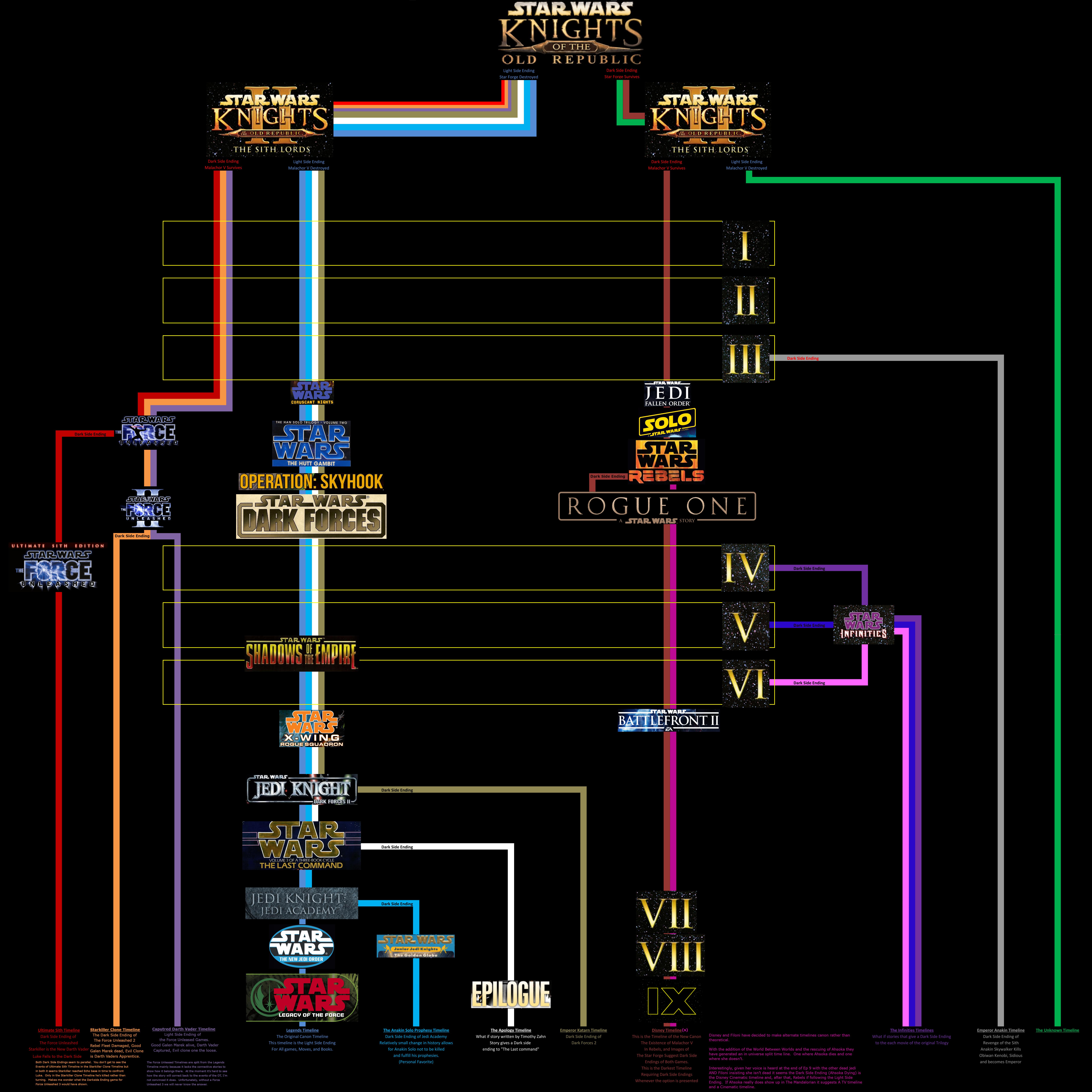Star Wars Multiverse Timelines Version 3 By Ukomba On Deviantart