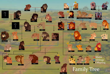 TLK AU Family Tree