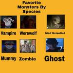 Favorite Monsters By Species Part 1