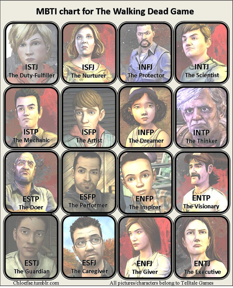 MBTI chart for The Walking Dead Game by Venra on DeviantArt