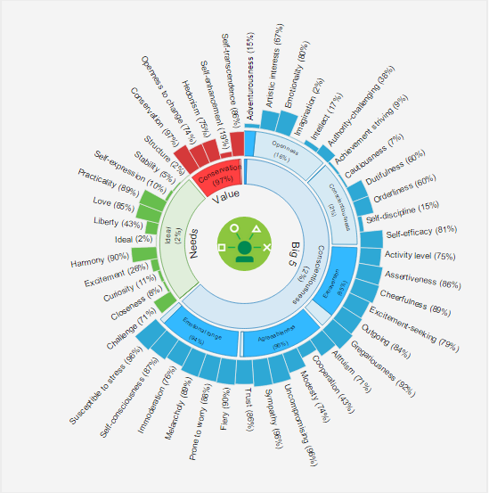 ibm watson personality test just for fun discussion know your meme