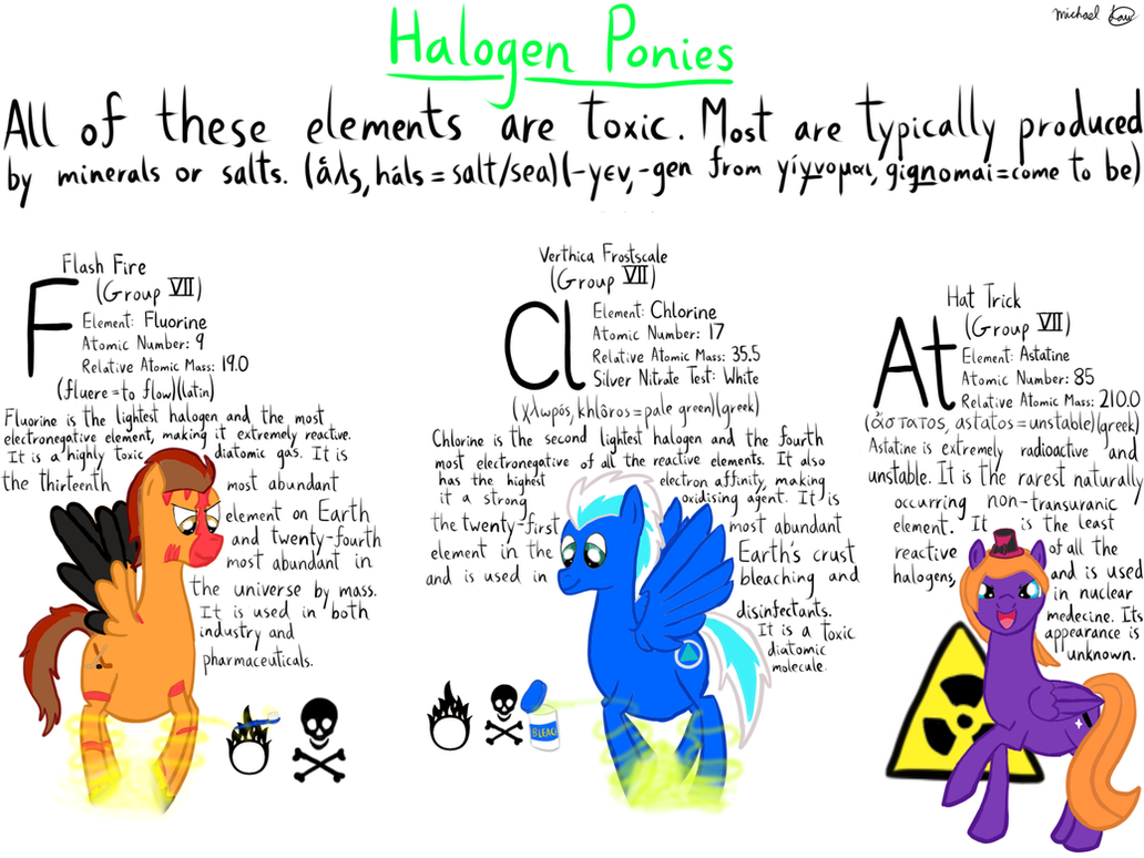 Periodic Table Of Ocs Halogen Ponies By Michylawhty On Deviantart