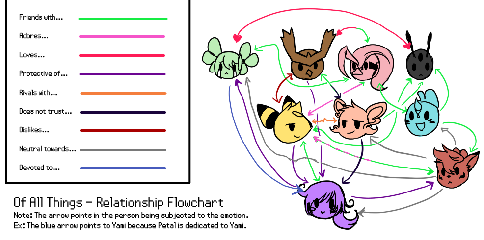 Of All Things Relationship Flowchart By Yamikaisu On Deviantart
