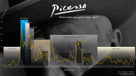 Picasso / timeline / works (paintings)
