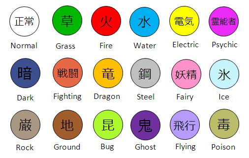 Pokemon Type Symbols In Japanese Kanji By Soluna17 On Deviantart
