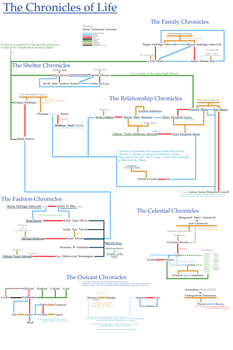 The Chronicles of Life - Family/Friendship Tree