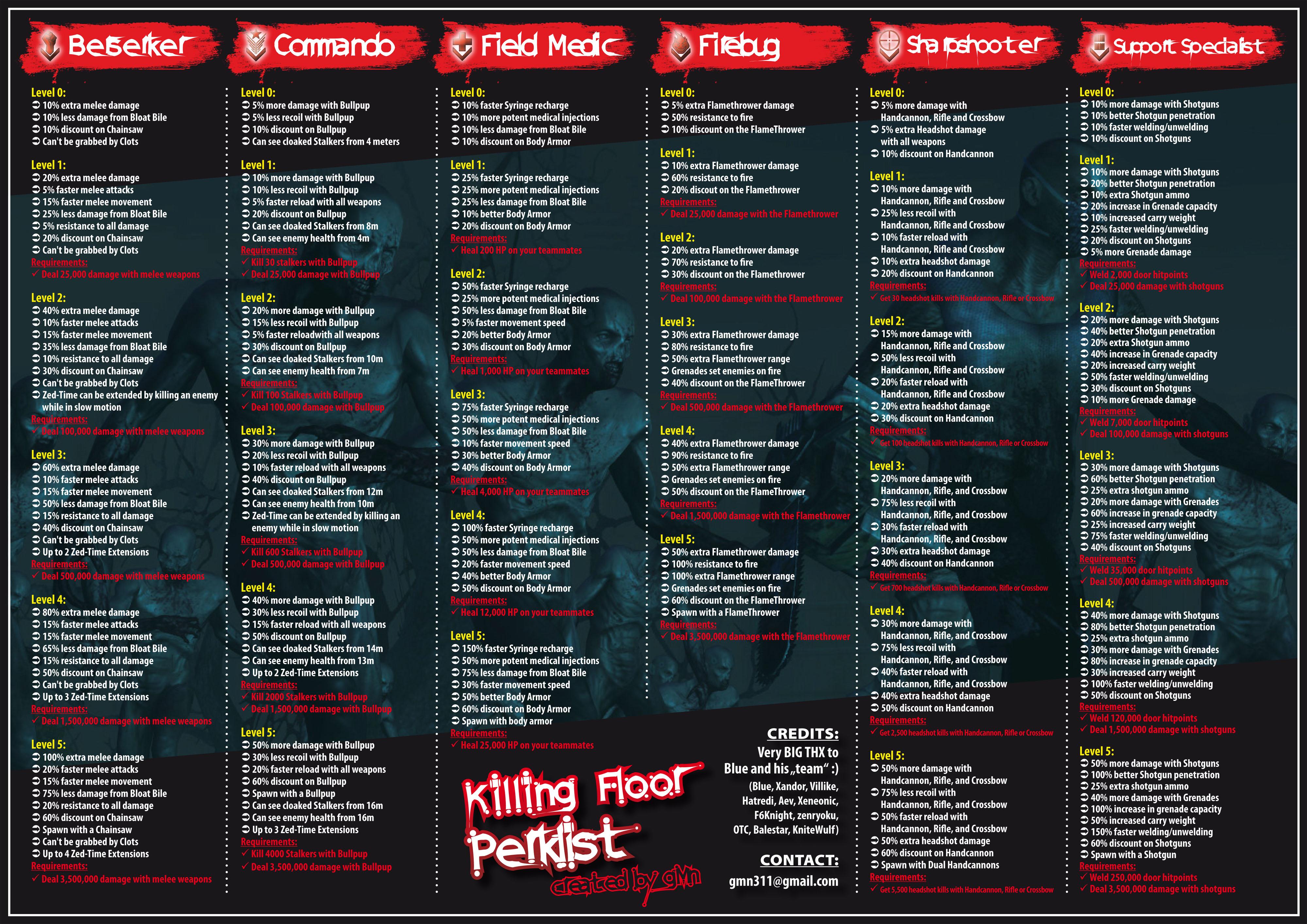 Beautiful Killing Floor PerkList By Gmn311 Killing Floor PerkList By Gmn311
