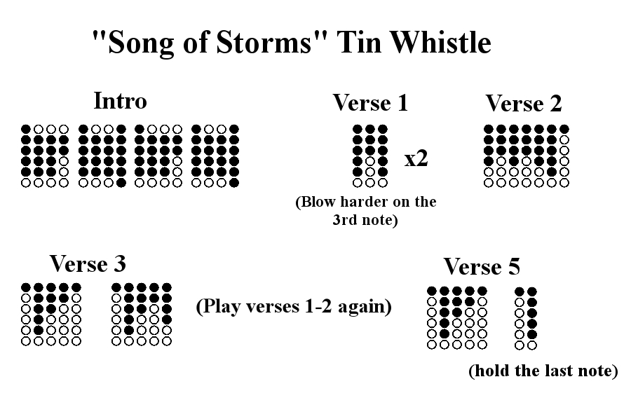 Song of Storms Tin Whistle Tab by Falling-Card