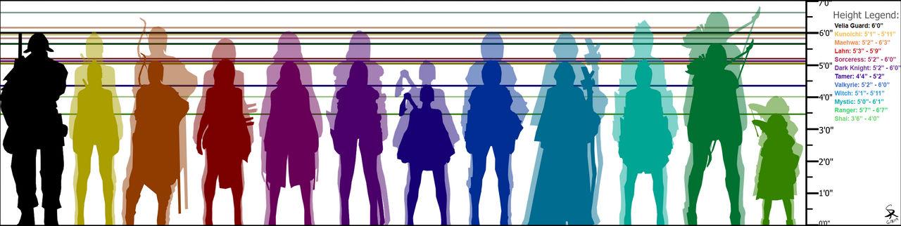 BDO Height Comparison - Female Classes by SkyeraidThoribas on DeviantArt