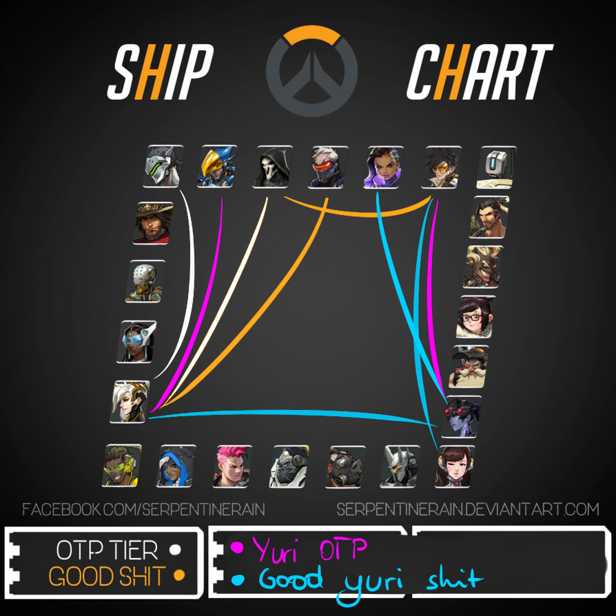 Overwatch Shipping Chart by ScAnnReD