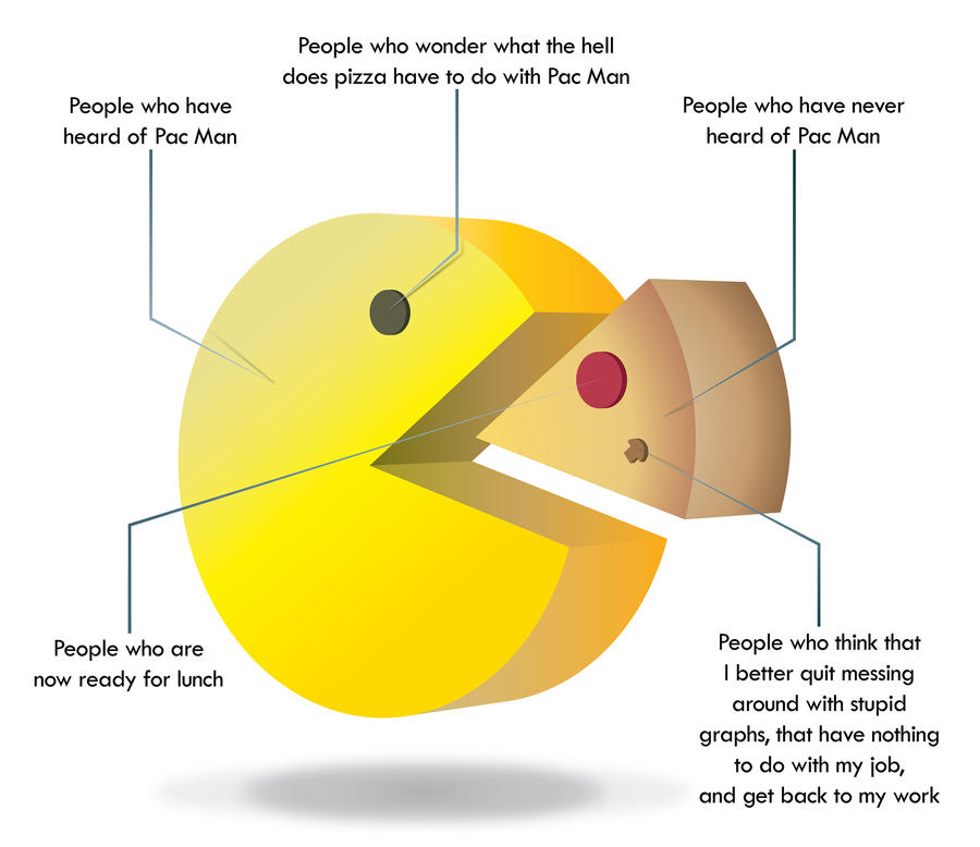 Pac Pie Chart By Danohh On Deviantart