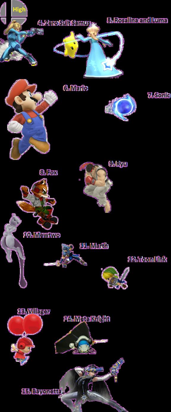 Super Smash Bros Tier List 1.1.6 Part 2. High Tier by doinktonberry