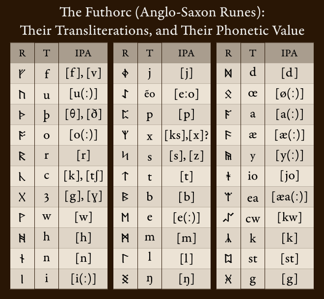 Futhorc (Anglo-Saxon Runes) by aldomann