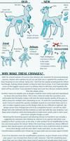 Mhoats: Anatomy Update Sheet