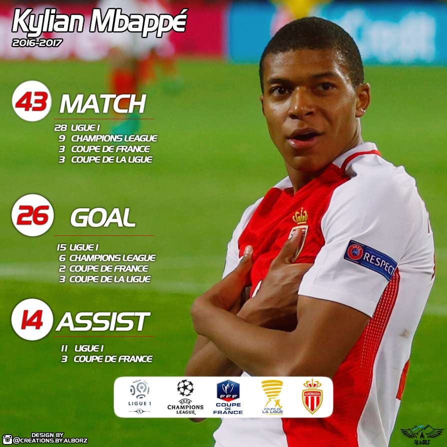 Kylian Mbappe Stats By Alborzz