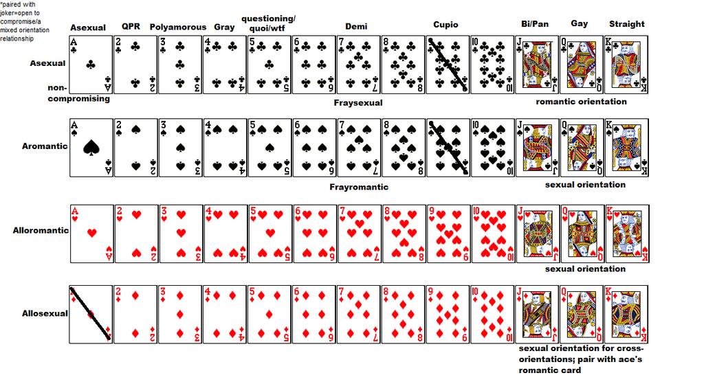 Card Symbol Spades Hearts Etc Correlation To Orientation