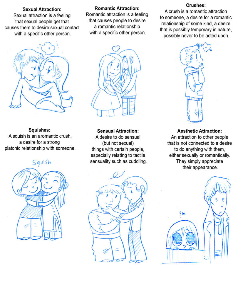 Sketchcomic - types of Attraction