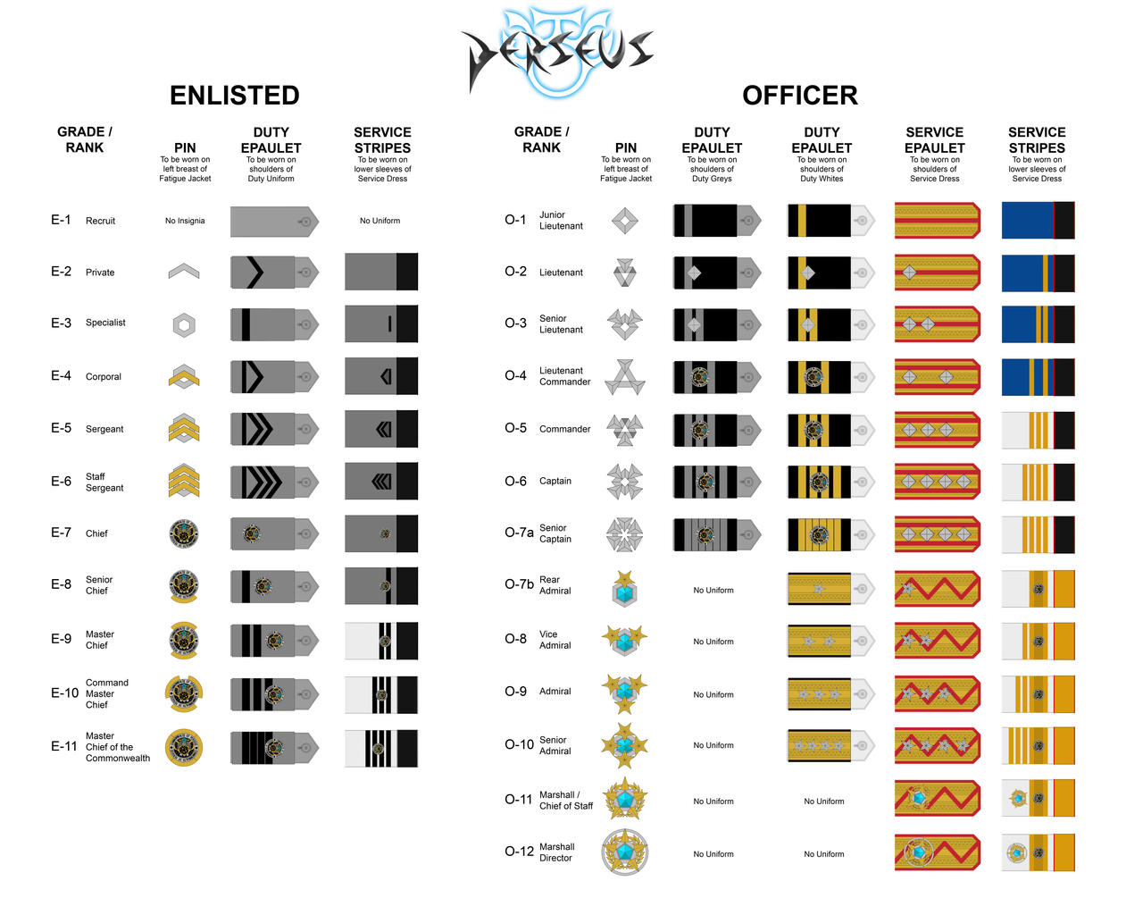 PERSEUS - Rank Chart Update