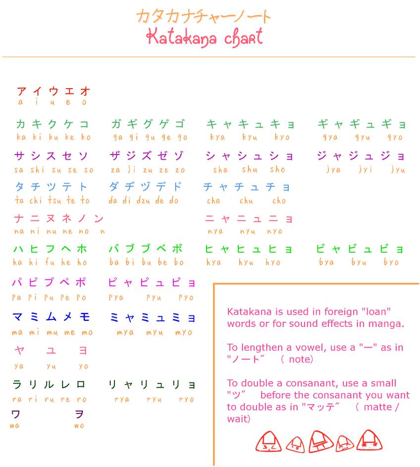 Kanji Hiragana Katakana: Learn Japanese: Katakana Chart By Misshoneyvanity On